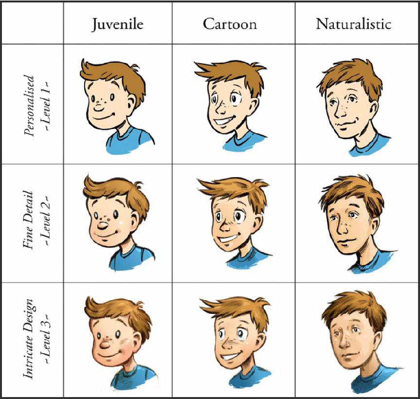 Illustration styles and levels comparison featuring boy.